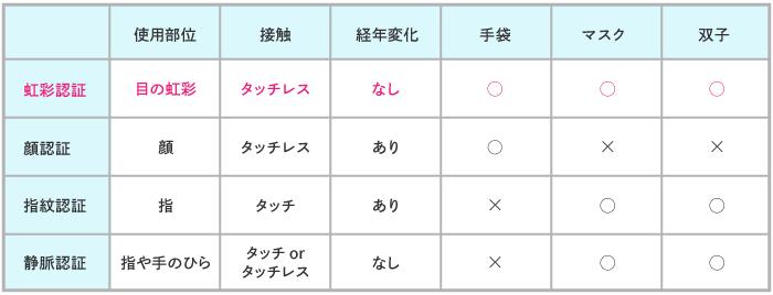 0205生体認証比較表