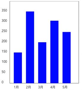 Vue.jsで実装した棒グラフ